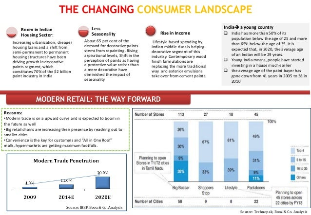 THE CHANGING CONSUMER LANDSCAPE         Boom in Indian                           Less                                     ...