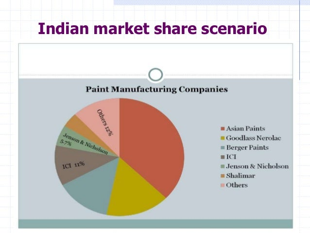 Excellent message asian paints marketing strategies can look