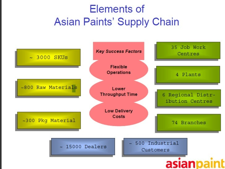 corporate strategy of asian paints With an intent to intensify the scope of the study, the automotive paints report also covers milestone advancements and settlement that have structured the global automotive paints market.