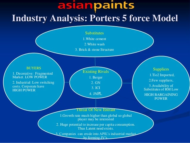 Cement Industry Five Forces Model : Asian paints presentation