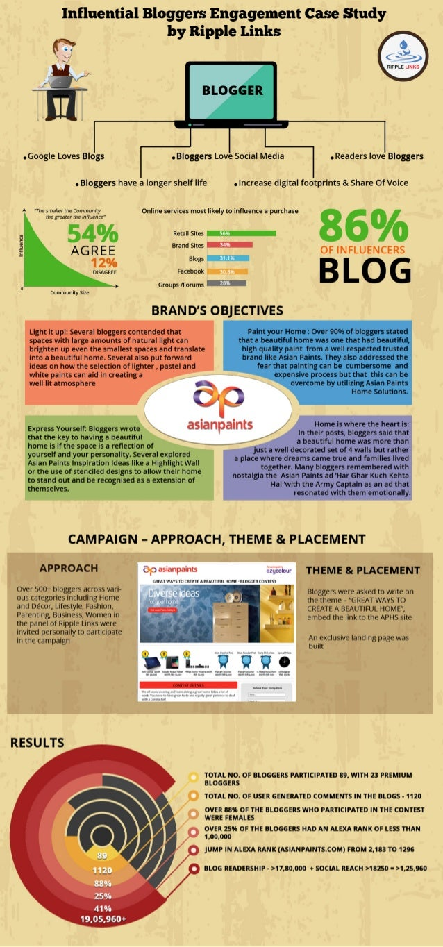 Influential Bloggers Engagement Case Study by Ripple Links e—*  . *I  ' r A t .   'I ' I 'I 'E' ll   1 E   : ¥'H, ~'=  ' RI...