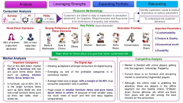 Analysis Leveraging Strengths Expanding Portfolio Rebranding Consumer Analysis Surveys PI FGDs Identify customers' needs &...