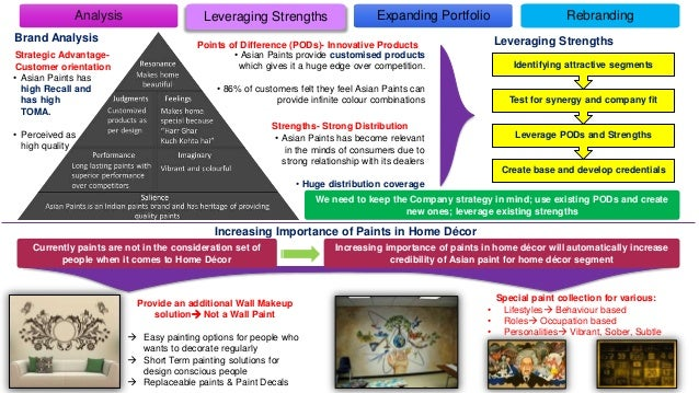 Strategic Advantage- Customer orientation Create base and develop credentials Leverage PODs and Strengths Test for synergy...
