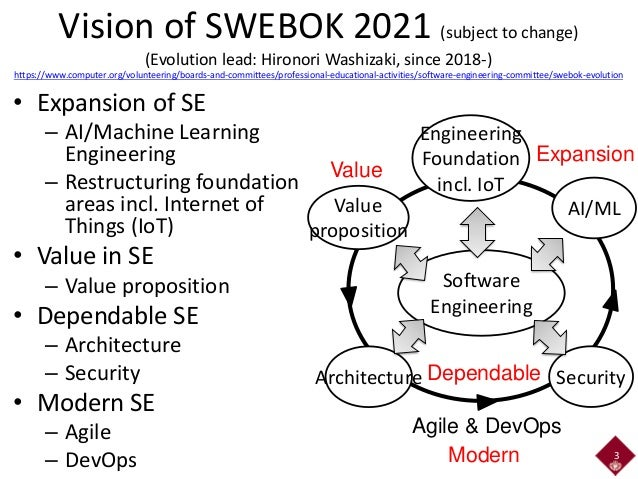 Patterns for New Software Engineering: Machine Learning and IoT Engineering Patterns Slide 3