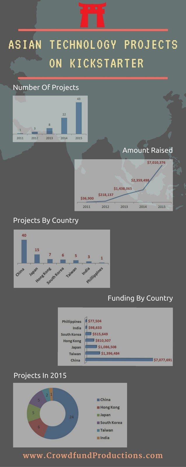 ASIAN TECHNOLOGY PRDJECTS ON KICHSTARTER  Number Of Projects  43 22 8 1 3 I  2011 2012 2013 2014 2015     Amount Raised  $...