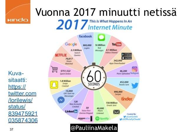 @PauliinaMakela37 Vuonna 2017 minuutti netissä Kuva- sitaatti: https:// twitter.com /lorilewis/ status/ 839475921 035874306