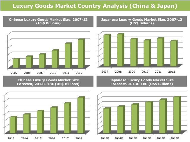 hard luxury goods market size and Asia-pacific hard luxury goods market report 2018 size and trends published in retail on 2018-03-28 available for $4000.