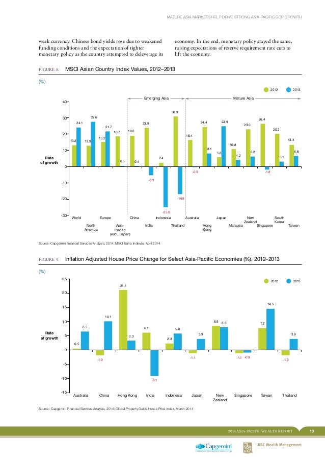 132014 ASIA-PACIFIC WEALTH REPORT MATURE ASIA MARKETS HELP DRIVE STRONG ASIA-PACIFIC GDP GROWTH FIGURE 8. MSCI Asian Coun...
