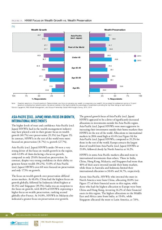 20 2014 ASIA-PACIFIC WEALTH REPORT The general growth focus of Asia-Pacific (excl. Japan) HNWIs appeared to be a driver of...