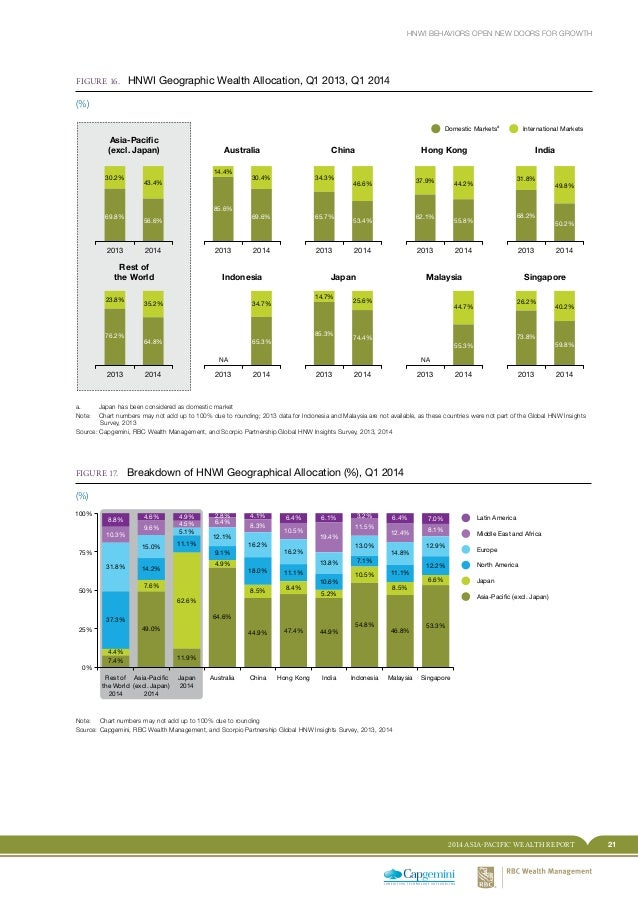 212014 ASIA-PACIFIC WEALTH REPORT HNWI BEHAVIORS OPEN NEW DOORS FOR GROWTH FIGURE 16. HNWI Geographic Wealth Allocation, ...