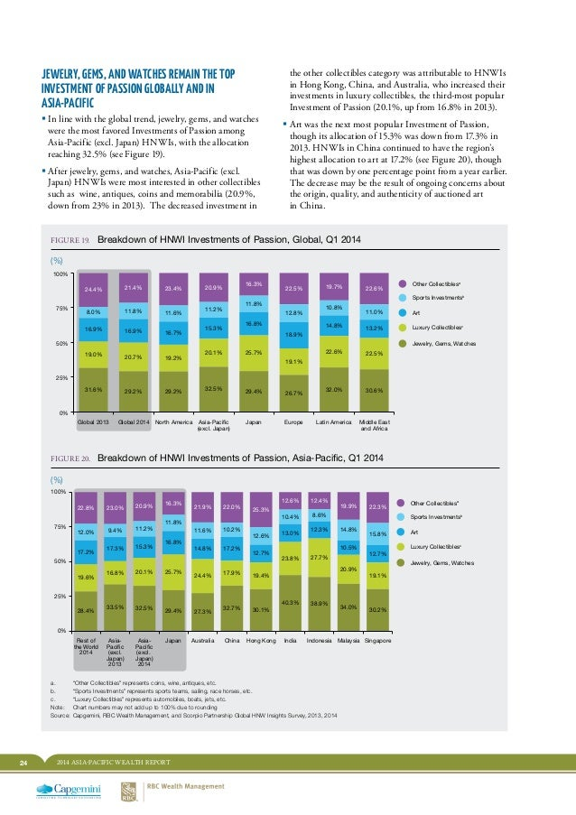 24 2014 ASIA-PACIFIC WEALTH REPORT JEWELRY, GEMS, AND WATCHES REMAIN THE TOP INVESTMENT OF PASSION GLOBALLY AND IN ASIA-PA...