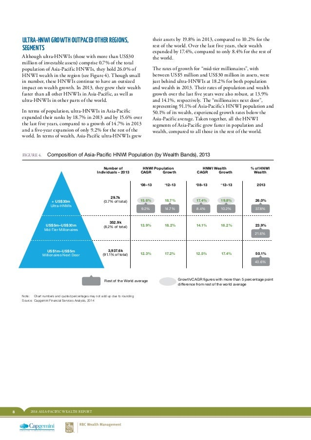 8 2014 ASIA-PACIFIC WEALTH REPORT ULTRA-HNWI GROWTH OUTPACEDOTHERREGIONS, SEGMENTS Although ultra-HNWIs (those with more t...