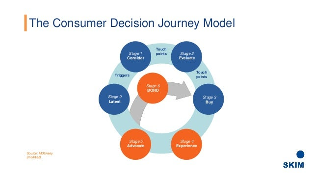 a view of the customer experience through the consumer journey