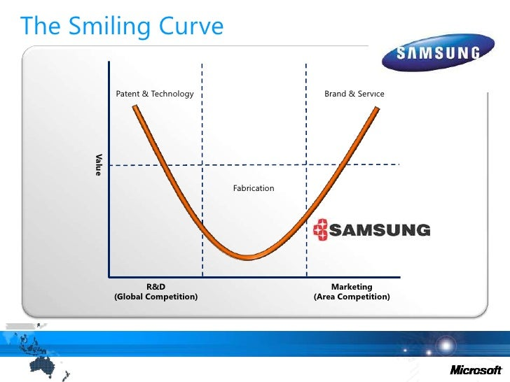 The Smiling Curve<br />Patent & Technology<br />Brand & Service<br />Value<br />Fabrication<br />R&D(Global Competition)<b...