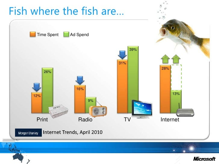 Fish where the fish are…<br />Time Spent<br />Ad Spend<br />39%<br />31%<br />28%<br />26%<br />16%<br />13%<br />12%<br /...