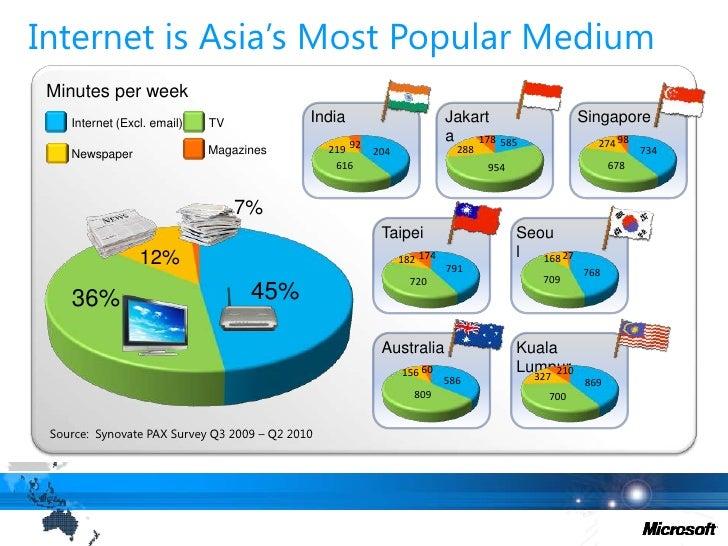 Internet is Asia's Most Popular Medium<br />Minutes per week<br />India<br />Jakarta<br />Singapore<br />TV<br />Internet ...