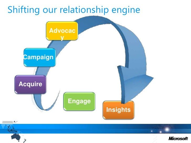 Shifting our relationship engine<br />Advocacy<br />Campaign<br />Acquire<br />Engage<br />Insights<br />