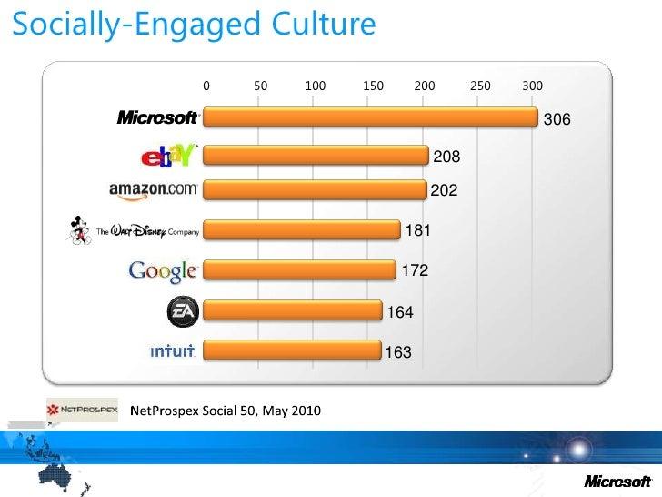 Socially-Engaged Culture<br />0<br />50<br />100<br />150<br />200<br />250<br />300<br />306<br />208<br />202<br />181<b...