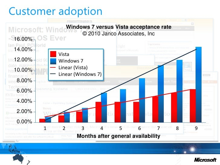 Achieve the highest level of customer satisfaction, advocacy and fastest adoption of any OS ever released<br />Windows 7 l...