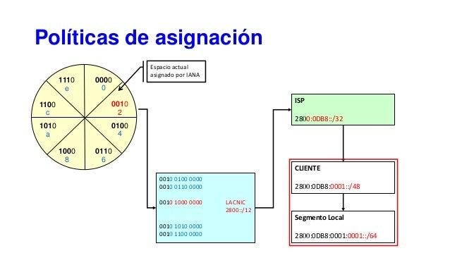 Políticas de asignación 1110 e 0000 0 1000 8 0110 6 1100 c 0010 2 1010 a 0100 4 Espacio actual asignado por IANA 0010 0100...