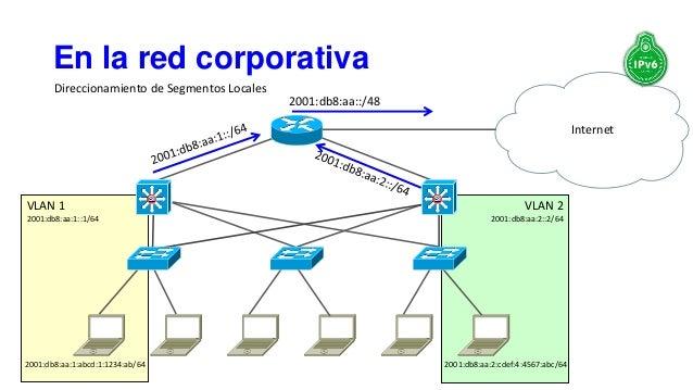 VLAN 2 2001:db8:aa:2::2/64 VLAN 1 2001:db8:aa:1::1/64 En la red corporativa SiSiSiSiSiSiSiSiSiSiSiSi 2001:db8:aa:1:abcd:1:...