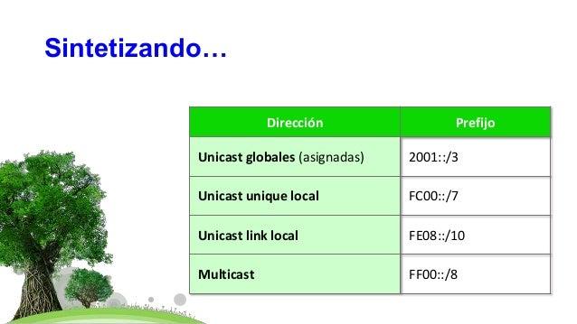 Sintetizando… Dirección Prefijo Unicast globales (asignadas) 2001::/3 Unicast unique local FC00::/7 Unicast link local FE0...