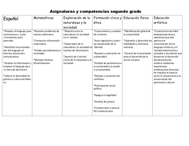 Asignaturas y competencias segundo gradoEspañol                       Matemáticas              Exploración de la          ...
