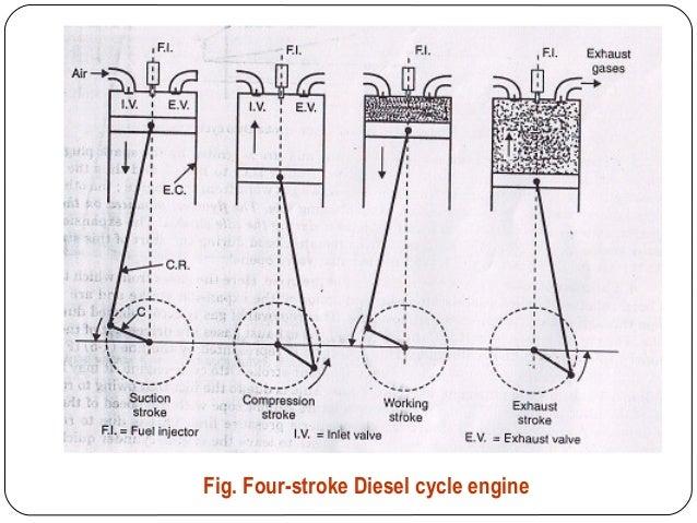 As introduction ic engine – Diesel 12 Cylinder Engine Diagram