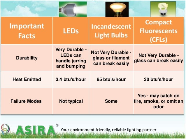 Asira introduction to led lights