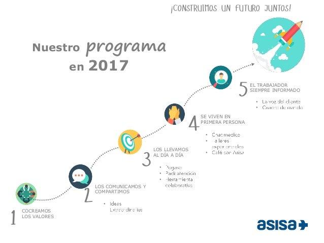 ¡CONSTRUIMOS UN FUTURO JUNTOS! Nuestro programa en 2017 • LOS LLEVAMOS AL DÍA A DÍA SE VIVEN EN PRIMERA PERSONA 3 4 COCREA...