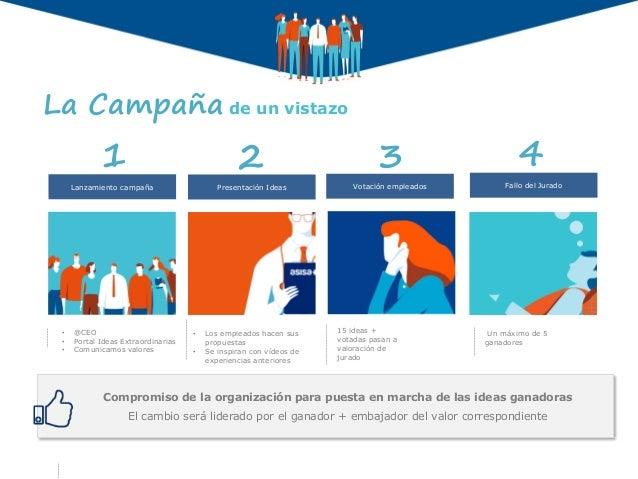 Un máximo de 5 ganadores • Los empleados hacen sus propuestas • Se inspiran con vídeos de experiencias anteriores Presenta...