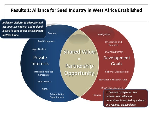 ecowas milestones in regional intergration That support them we have demonstrated the effectiveness of the concept, and are now working with several african governments to dramatically scale up agri-finance initiatives.