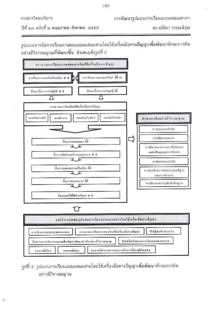 models measurement and strategies in developing critical-thinking skills Strategies for effective questioning techniques (gibbs, 2001) ask questions that invite more than one plausible answer model critical thinking skills actively question students' thinking guide reflecting on the thinking process.