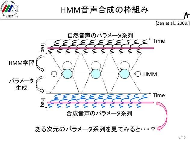 変調スペクトルを考慮したHMM音声合成 Slide 3