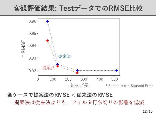 /16 客観評価結果: TestデータでのRMSE⽐較 Ø 全ケースで提案法のRMSE < 従来法のRMSE –提案法は従来法よりも,フィルタ打ち切りの影響を低減 12 0.96 0.95 0.94 0.93 0.92 100 200 300 ...