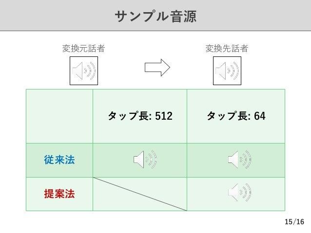 /16 サンプル⾳源 15 タップ⻑: 512 タップ⻑: 64 従来法 提案法 変換元話者 変換先話者