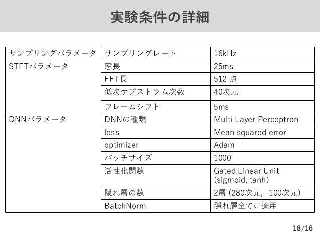 /16 実験条件の詳細 18 サンプリングパラメータ サンプリングレート 16kHz STFTパラメータ 窓⻑ 25ms FFT⻑ 512 点 低次ケプストラム次数 40次元 フレームシフト 5ms DNNパラメータ DNNの種類 Multi ...