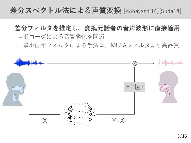 /16 差分スペクトル法による声質変換 [Kobayashi14][Suda18] Ø 差分フィルタを推定し,変換元話者の⾳声波形に直接適⽤ – ボコーダによる⾳質劣化を回避 – 最⼩位相フィルタによる⼿法は,MLSAフィルタより⾼品質 3 X...