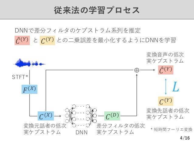 /16 従来法の学習プロセス 4 𝐹($) ⊕ 𝐿 変換元話者の低次 実ケプストラム 差分フィルタの低次 実ケプストラム Ø DNNで差分フィルタのケプストラム系列を推定 Ø と との⼆乗誤差を最⼩化するようにDNNを学習 変換先話者の低次 実...