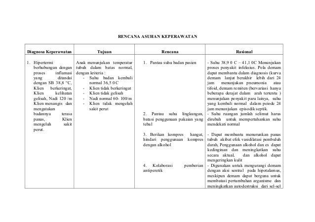 RENCANA ASUHAN KEPERAWATAN Diagnosa Keperawatan Tujuan Rencana Rasional 1. Hipertermi berhubungan dengan proses inflamasi ...