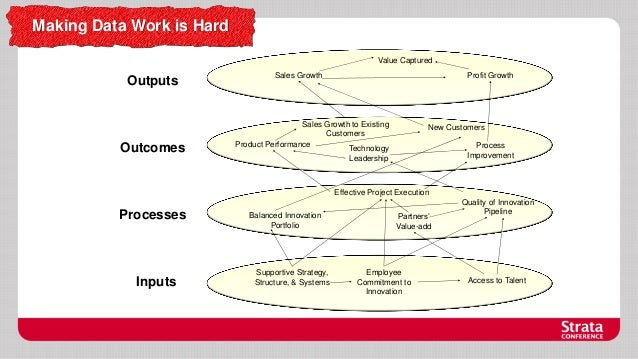Making Data Work is Hard Value Captured  Outputs  Outcomes  Sales Growth  Profit Growth  Sales Growth to Existing Customer...