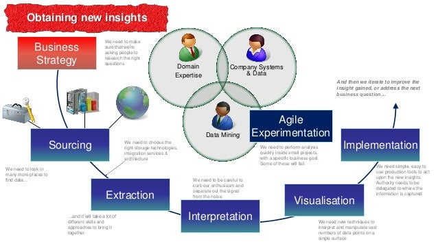 Obtaining new insights Business Strategy  We need to make sure that we're asking people to research the right questions  D...