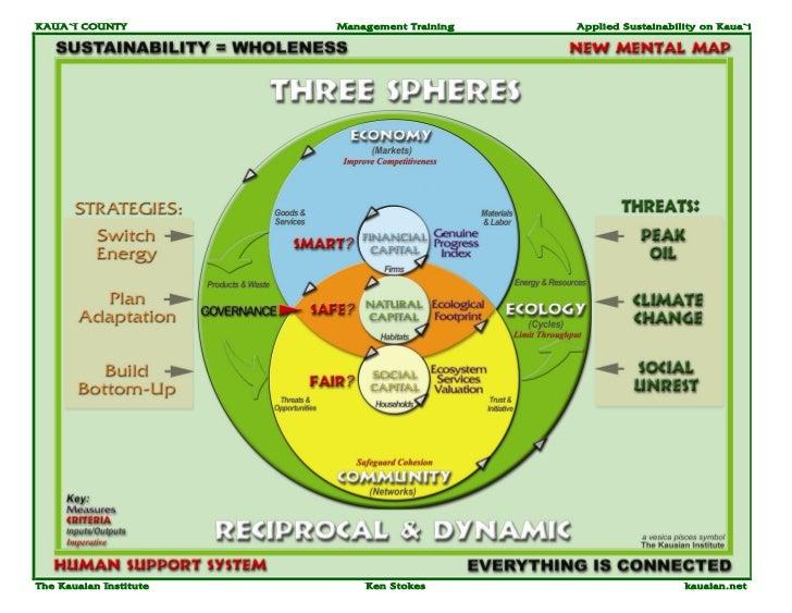 KAUA`I COUNTY           Management Training   Applied Sustainability on Kaua`iThe Kauaian Institute       Ken Stokes      ...