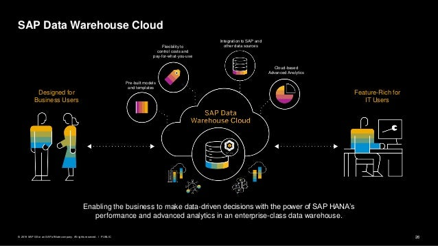 26PUBLIC© 2019 SAP SE or an SAP affiliate company. All rights reserved. ǀ SAP Data Warehouse Cloud Designed for Business U...