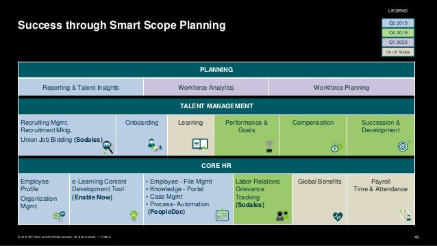 49PUBLIC© 2019 SAP SE or an SAP affiliate company. All rights reserved. ǀ Success through Smart Scope Planning Q2 2019 Out...