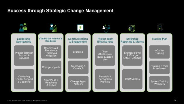 50PUBLIC© 2019 SAP SE or an SAP affiliate company. All rights reserved. ǀ Success through Strategic Change Management Lead...