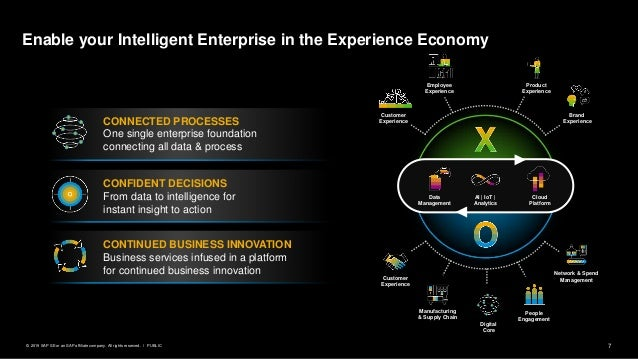 7PUBLIC© 2019 SAP SE or an SAP affiliate company. All rights reserved. ǀ Enable your Intelligent Enterprise in the Experie...