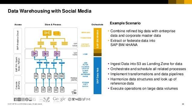 asksap Analytics Innovations Community Call: SAP BW/4HANA