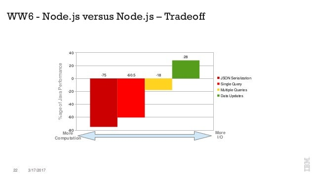 Node js – ask us anything!
