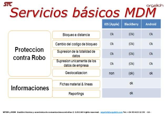 Servicios básicos MDMWTEM y MDM Gestión técnica y económica de comunicaciones móviles © 2.012 All rights reserved. argelic...